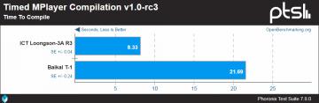 Новая статья: Процессор «Байкал-Т1» и ПАК BFK 3.1: первые тесты