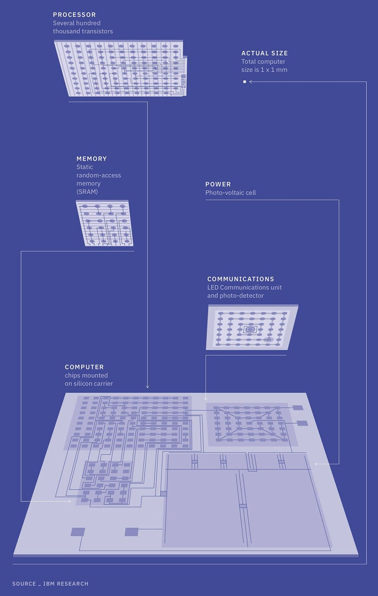 Строение нано-компьютера IBM (IBM)
