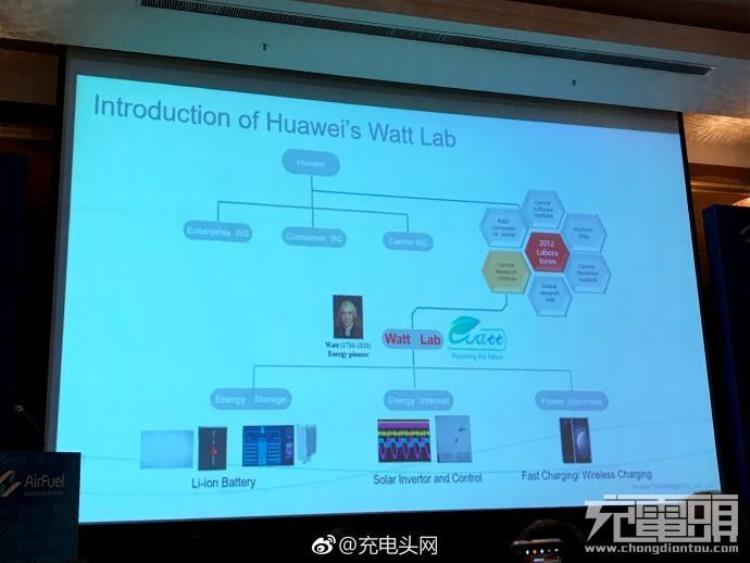 Huawei заинтересована в передовых решениях для беспроводной зарядки смартфонов
