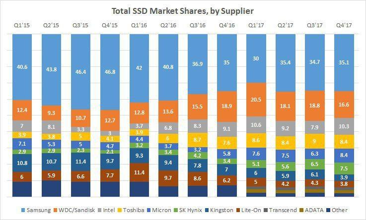 334 1 - Российский рынок SSD: наступление Samsung по всем фронтам