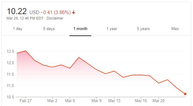 Курс акций AMD на 26 марта (источник: Google Finance)