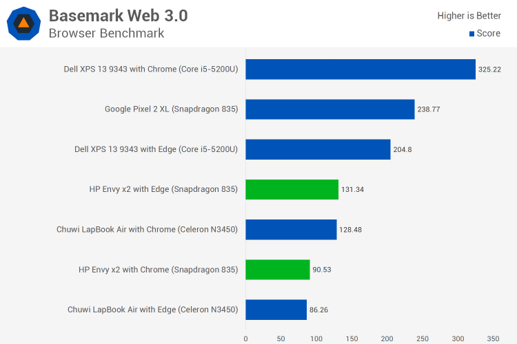 Тесты Windows 10 ARM: Snapdragon 835 против Celeron N3450""