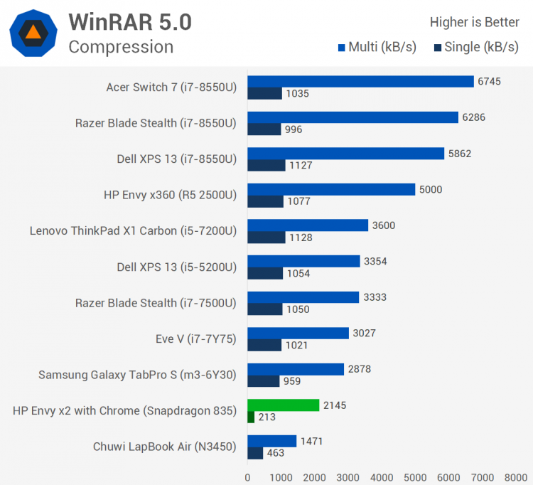 Тесты Windows 10 ARM: Snapdragon 835 против Celeron N3450
