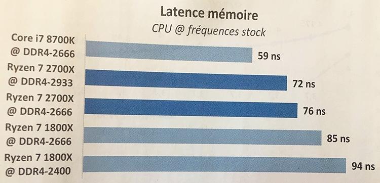 347 2 - Результаты тестирования трио процессоров AMD Ryzen 2000