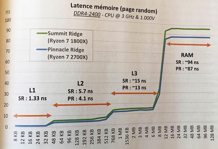 347 3 - Результаты тестирования трио процессоров AMD Ryzen 2000