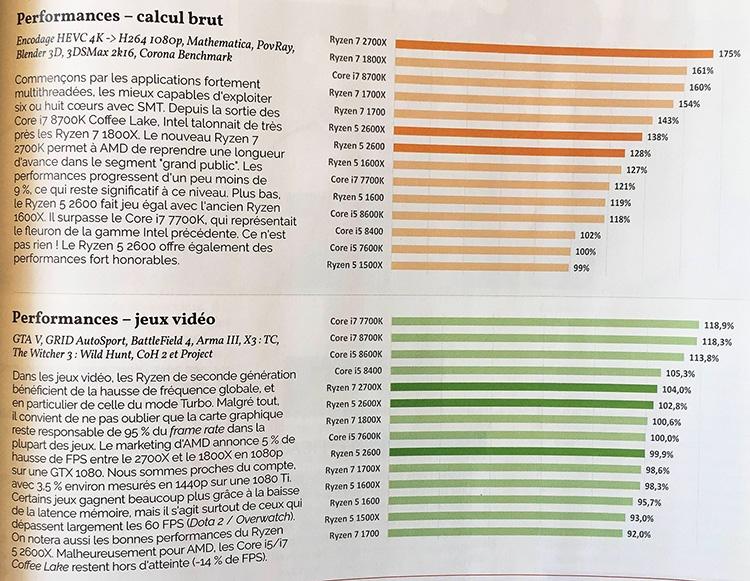 347 4s - Результаты тестирования трио процессоров AMD Ryzen 2000