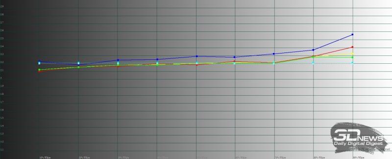 Гамма-кривые серого и цветовых компонент в режиме изображения «день кино»