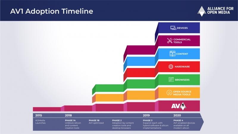 Ожидаемое расширение поддержки AV1 со стороны различных игроков на рынке