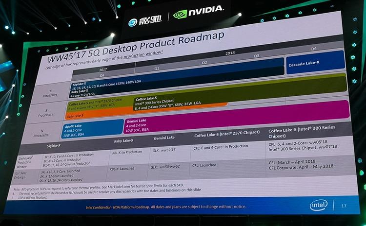 Декабрьская технологическая дорожная карта Intel