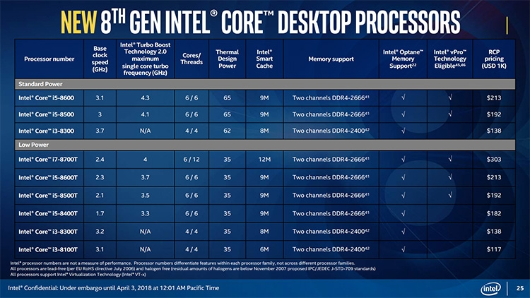 404 2 s - Intel анонсировала новые CPU Core семейства Coffee Lake-S