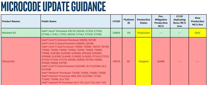 stop 01 - Intel остановила разработку микрокода для защиты «старых» процессоров от атаки Spectre V2