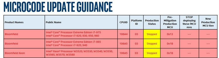 stop 02 - Intel остановила разработку микрокода для защиты «старых» процессоров от атаки Spectre V2