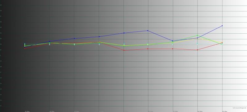 Neffos C7, гамма. Желтая линия – показатели C7, пунктирная – эталонная гамма