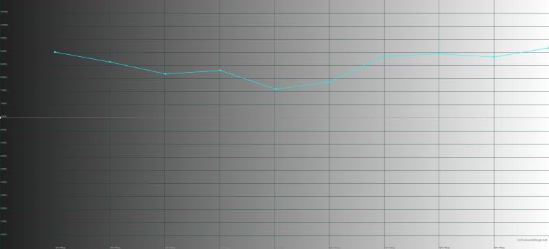 Neffos C7, цветовая температура. Голубая линия – показатели C7, пунктирная – эталонная температура