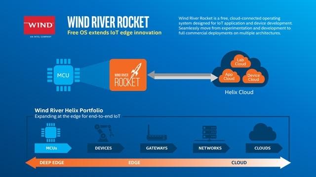 """Ещё один неудачный проект: Intel избавляется от компании Wind River"""""""