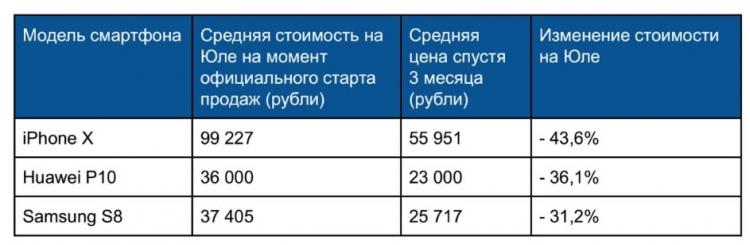 """Какие флагманские смартфоны быстрее всех дешевеют в России"""""""