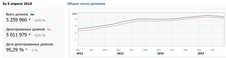 """Почти четверть века: домену .RU исполнилось 24 года"""""""