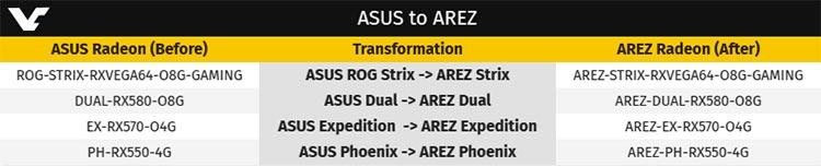 """ASUS готовит игровую марку AREZ для AMD из-за программы NVIDIA GPP"""""""