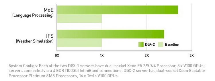 DGX-2 ставит новые рекорды