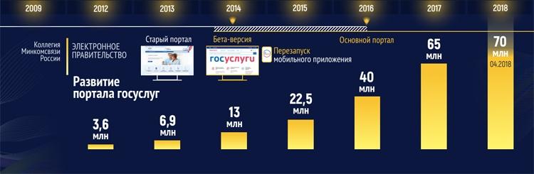 """Аудитория Рунета приблизилась к 90 млн пользователей"""""""