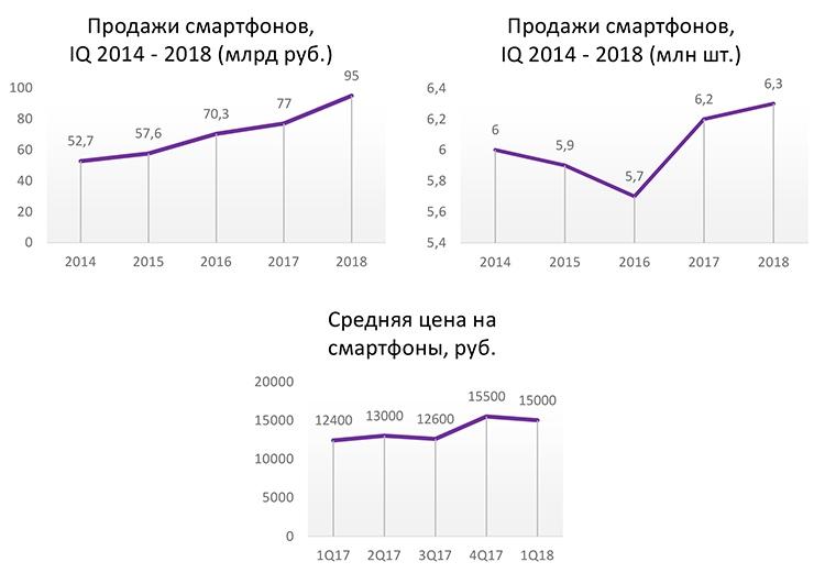 stat1 - Россияне стали покупать более дорогие смартфоны