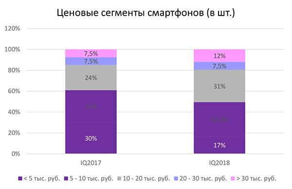stat2 - Россияне стали покупать более дорогие смартфоны