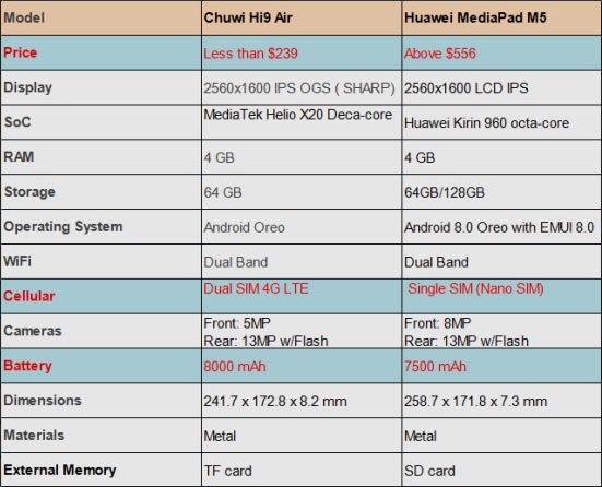 "Планшет Chuwi Hi 9 Air, недорогая альтернатива Huawei MediaPad M5, выйдет 19 апреля"""