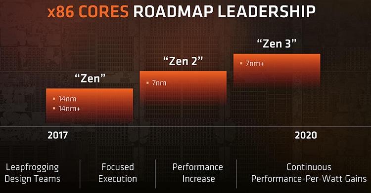 415 1 - AMD работает над процессорной архитектурой Zen 5