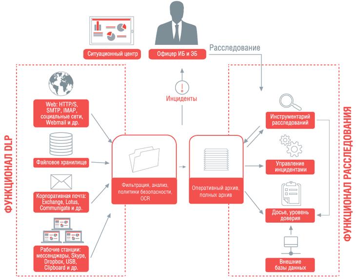 Предотвращение утечки корпоративных данных