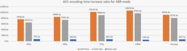 """AV1 на практике качественно превосходит H264 и VP9 по уровню сжатия"""""""