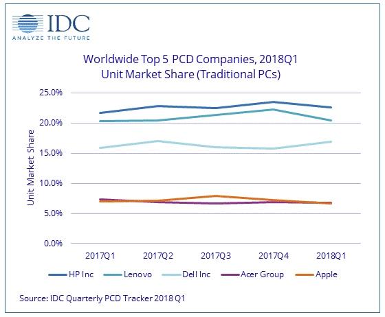 """IDC: мировой рынок персональных компьютеров стоит на месте"""""""