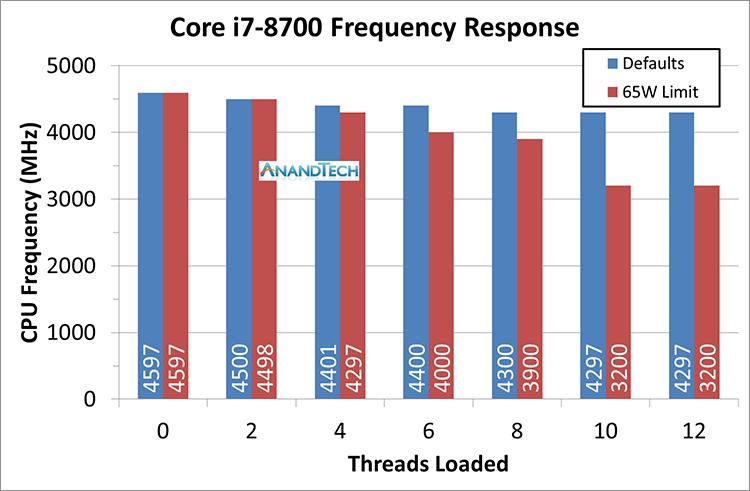 418 2 - Процессоры Intel «Core-B» имеют BGA-исполнение