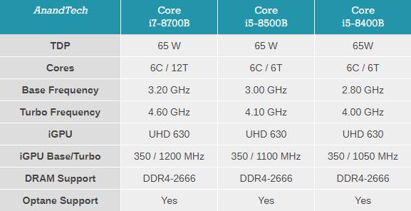 418 3 - Процессоры Intel «Core-B» имеют BGA-исполнение