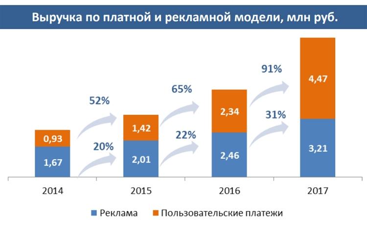 """Российский рынок ОТТ-видеосервисов вырос за год на 60 %"""""""