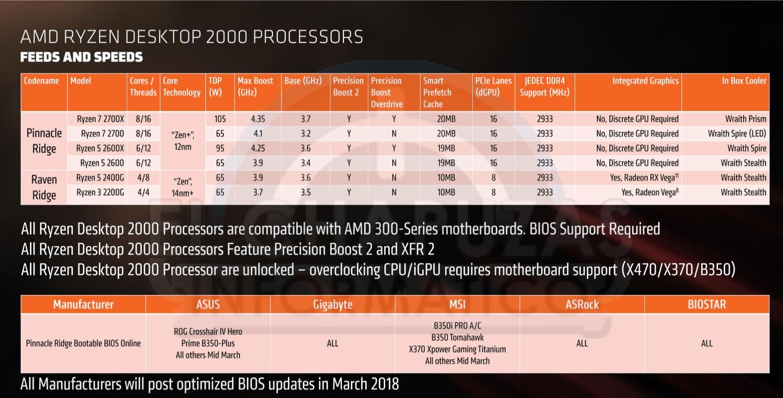 AMD Ryzen 7 2700X и Ryzen 5 2600X разогнали до 5,88 ГГц