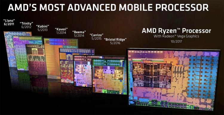 История мобильных гибридных процессоров AMD