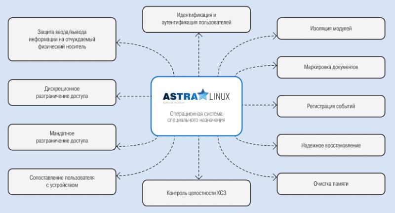 Ключевые особенности Astra Linux Special Edition по реализации требований безопасности информации