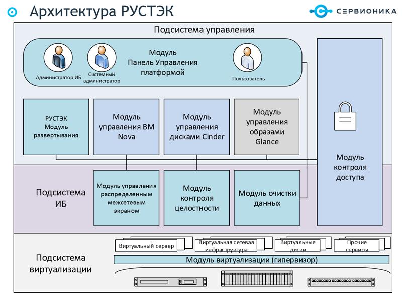 Архитектура платформы виртуализации «РУСТЭК»