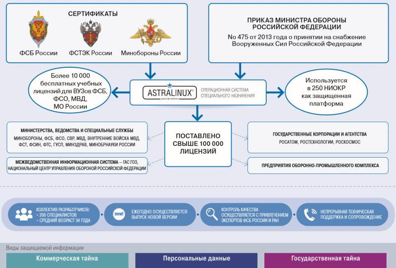 Защищённая платформа Astra Linux Special Edition широко задействована в силовых ведомствах и предприятиях оборонно-промышленного комплекса России