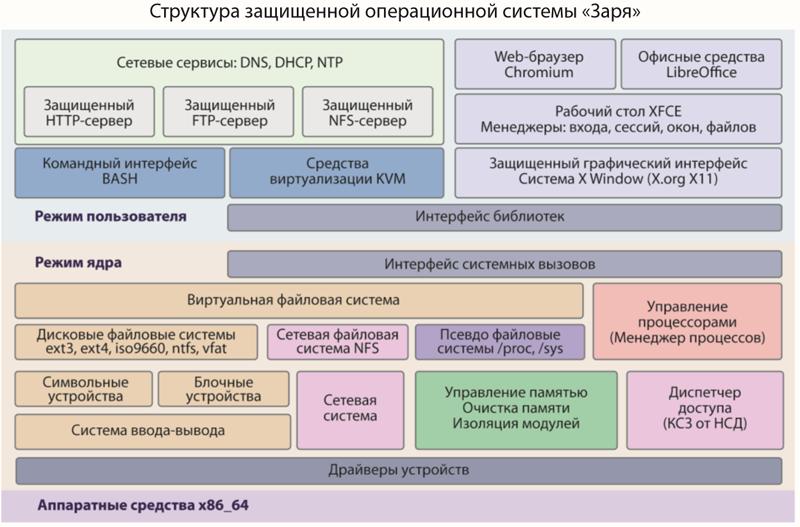 Архитектура ОС «Заря»