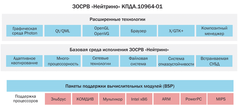 Архитектура ЗОСРВ «Нейтрино»