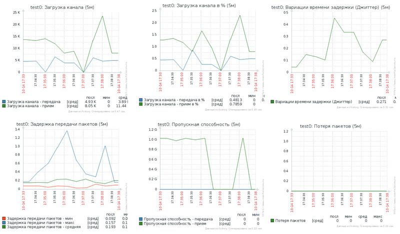 Система мониторинга каналов связи «Сокол»