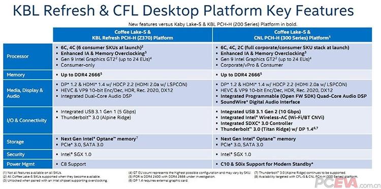 426 b 1s - В библиотеке Intel нашлись отсылки на 8-ядерные CPU Coffee Lake-S