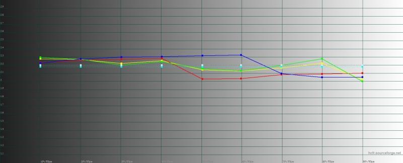 Huawei P20 Pro, яркий режим, гамма. Желтая линия – показатели Mate P20 Pro, пунктирная – эталонная гамма