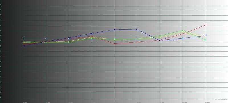 Huawei P20 Pro, обычный режим, гамма. Желтая линия – показатели P20 Pro, пунктирная – эталонная гамма
