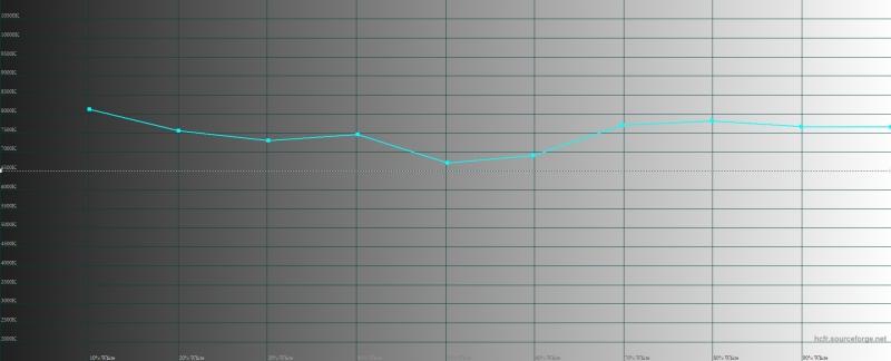 Huawei P20 Pro, яркий режим, цветовая температура. Голубая линия – показатели P20 Pro, пунктирная – эталонная температура