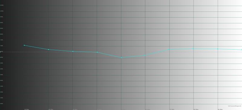 Huawei P20 Pro, обычный режим, цветовая температура. Голубая линия – показатели P20 Pro, пунктирная – эталонная температура
