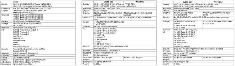 Основные характеристики WS63, WE63 и WE73