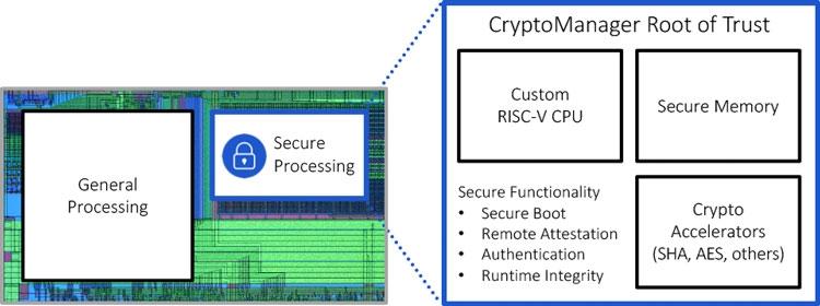 Встраиваемый процессор безопасности Rambus (Rambus)