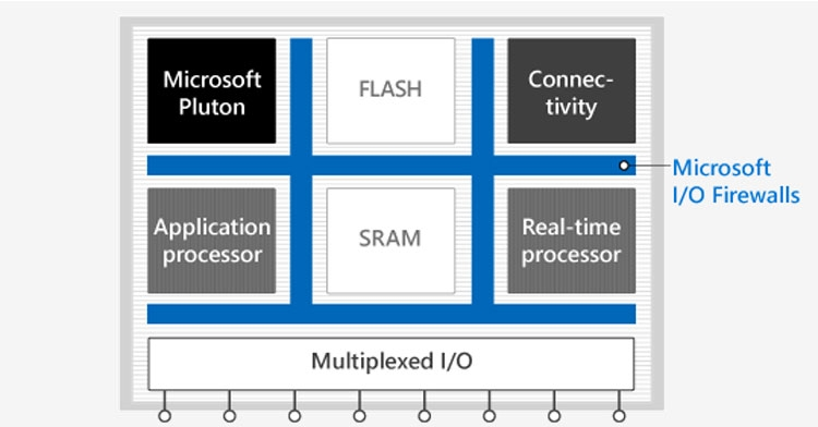 Типичный микроконтроллер для платформы Microsoft Azure Sphere